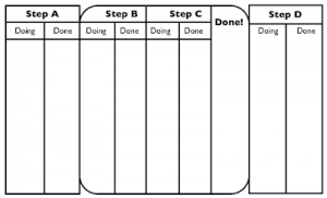 Kanban board with Cycle Time