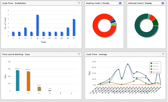 SwiftKanban Analytics Widgets