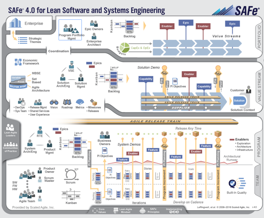 Scaled Agile Framework - for Lean Software and System Engineering