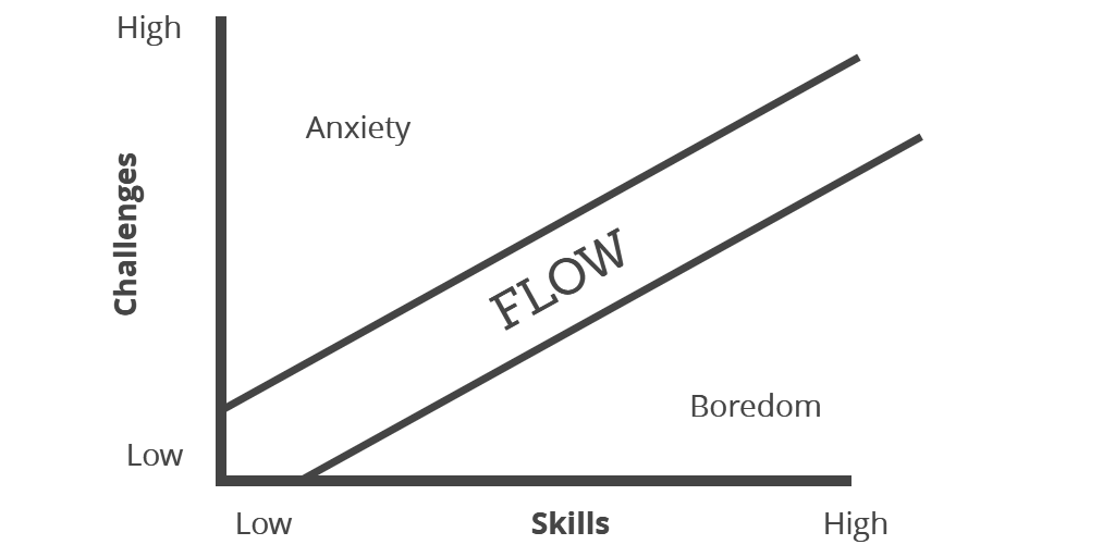 """""""Flow"""" Concept by Mihaly Csikszentmihalyi"""