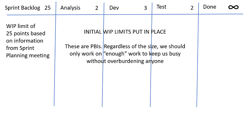 SCRUM BOARD WITH WORKFLOWSTAGE-WIP-CONTROL-POLICIES[1]