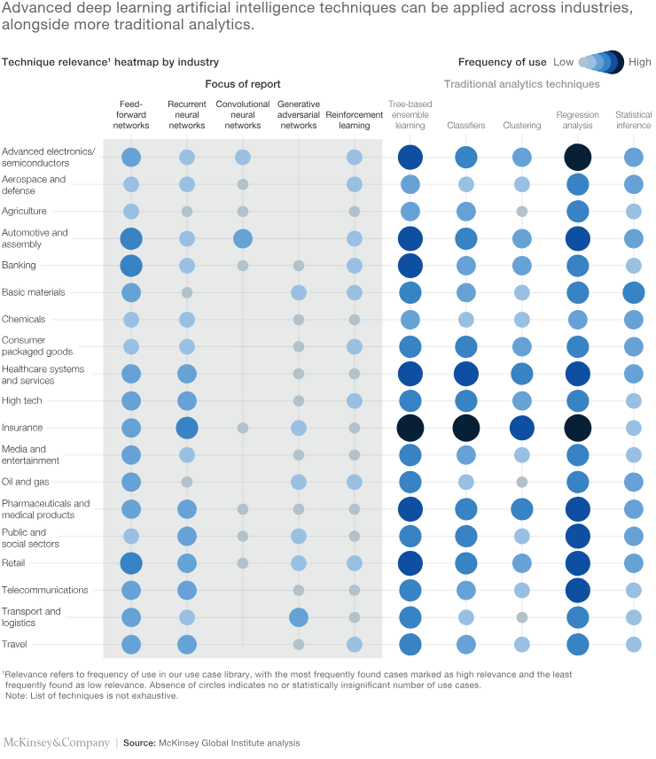 Artificial Intelligence use cases - McKinsey's Analysis