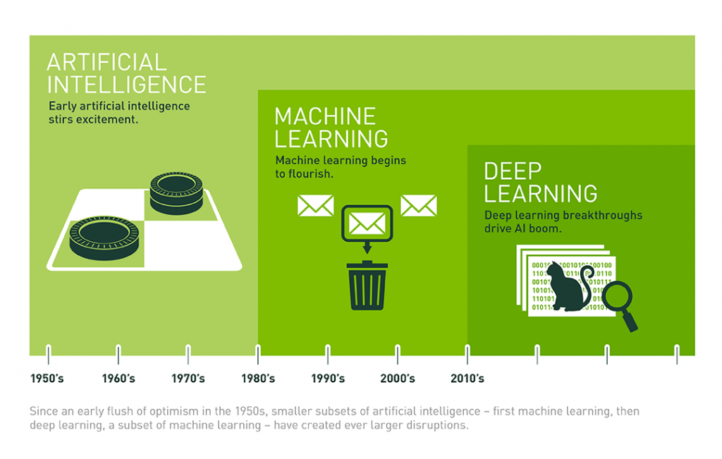 Artificial Intelligence & Deep Learning