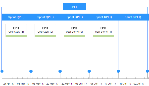 Epic Board timeline view