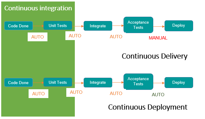What is CI/ CD? How it Helps Teams Deliver Better Software, Faster