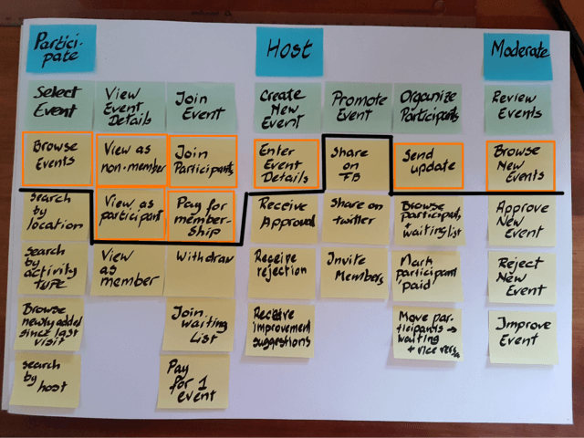 Story Mapping Board