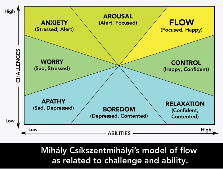 Mohaly-Model-of-Flow