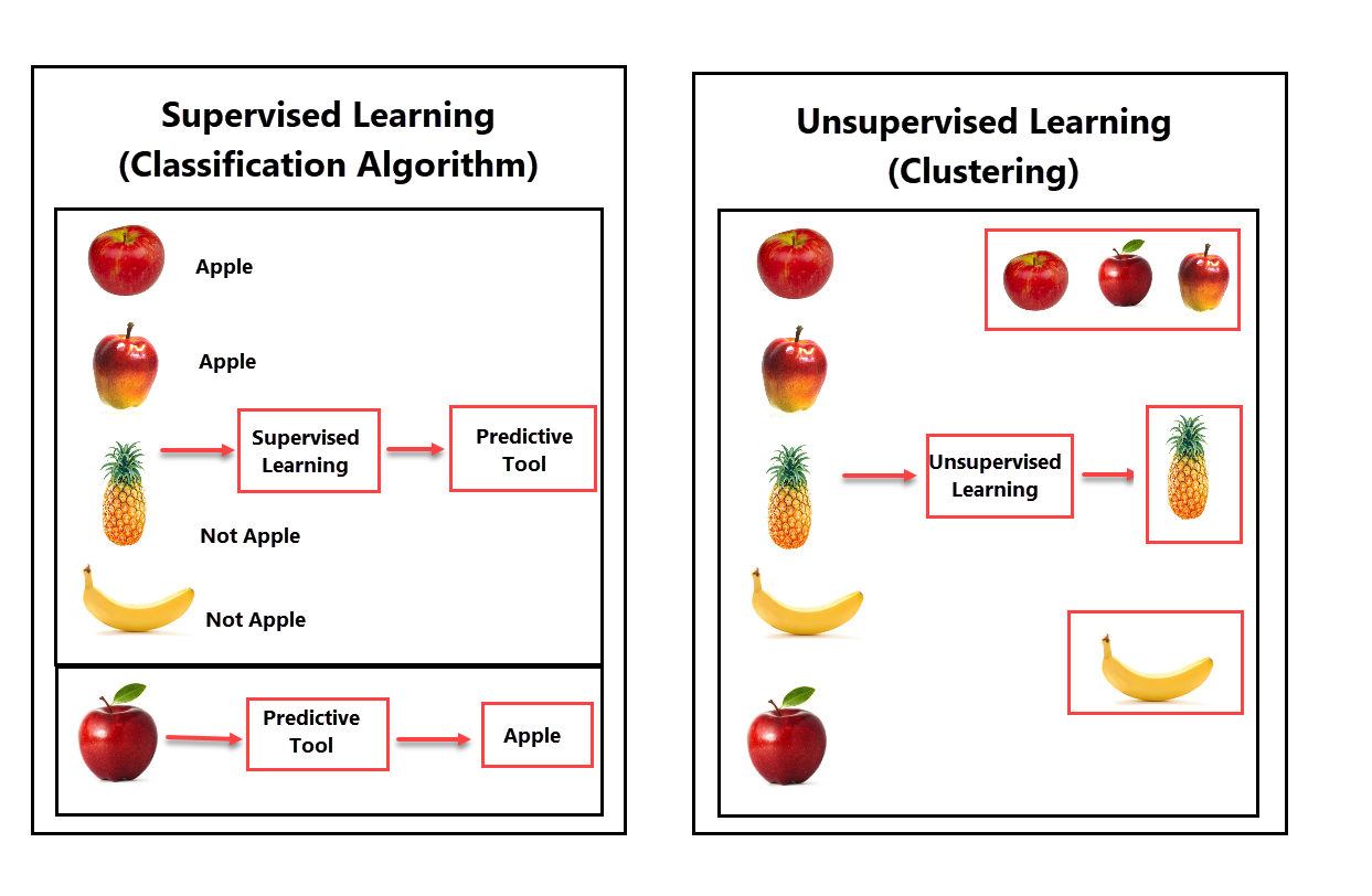 Machine learning - Supervised and Unsupervised