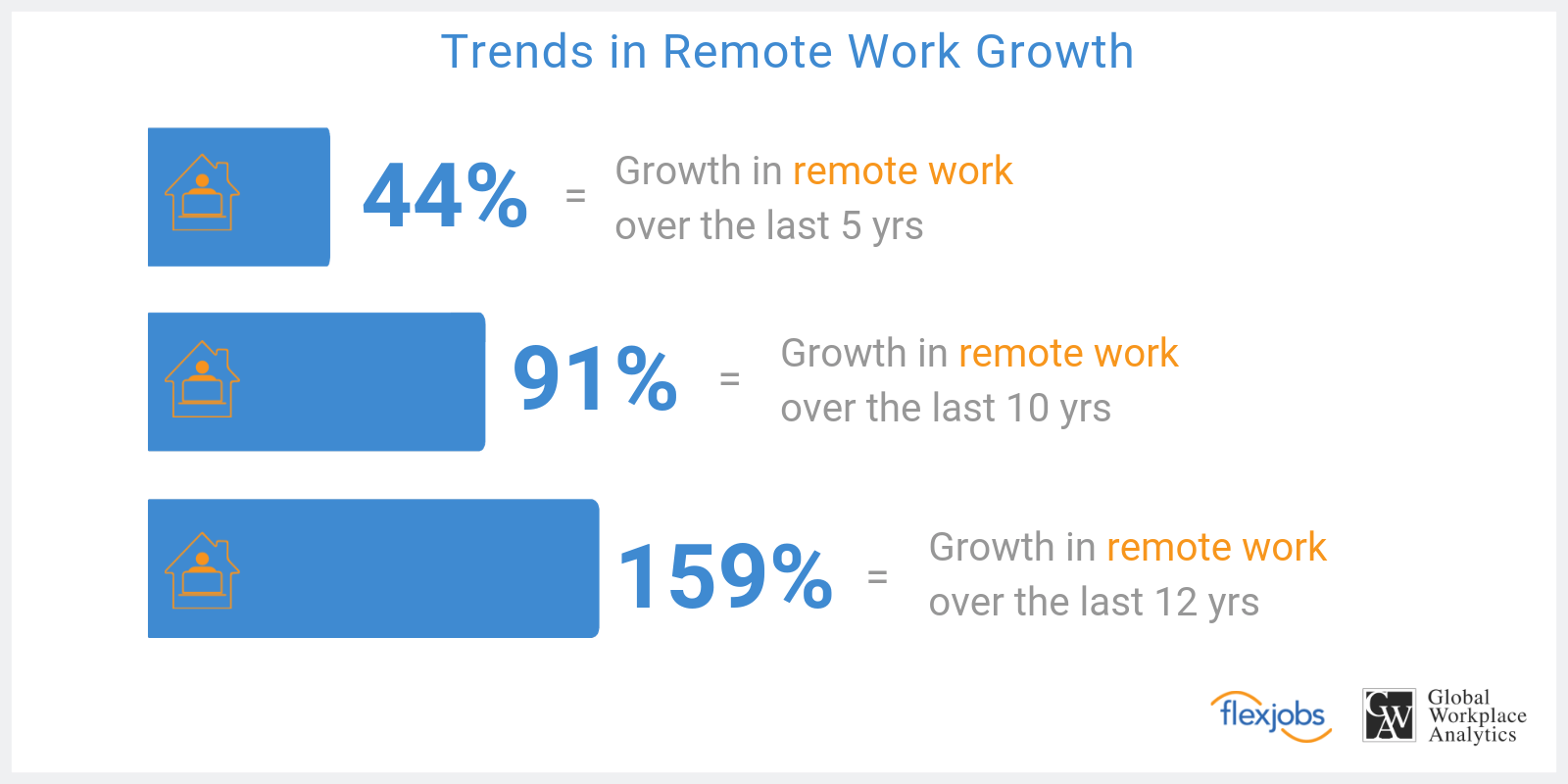 Remote work growth trends