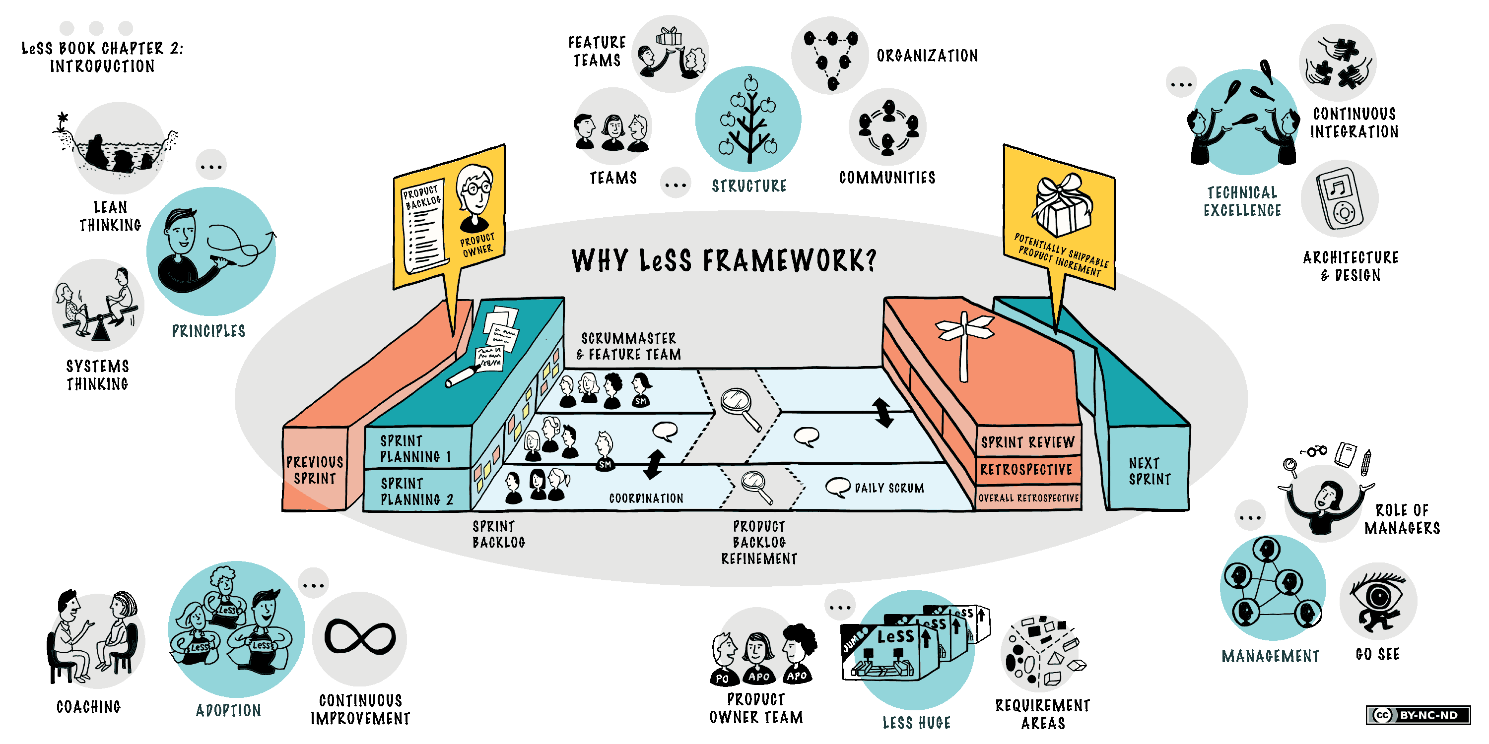 LeSS-overview