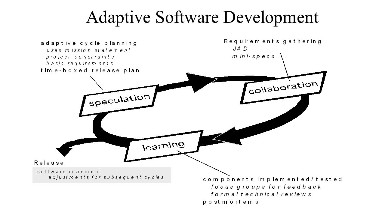 Adaptive software development (ASD) phases, adapted from Pressman (2001)